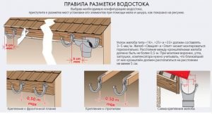 Правила разметки водостока