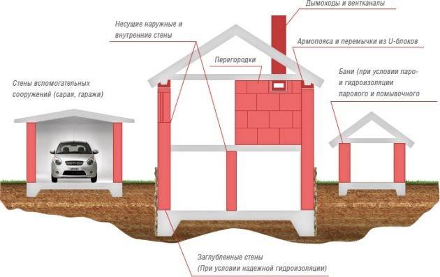 Применение газобетона