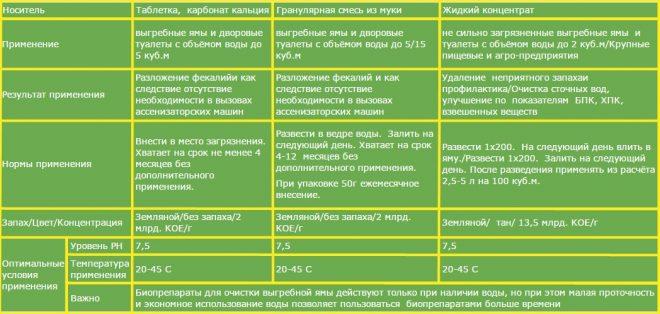 Применение разных средств для очистки выгребных ям