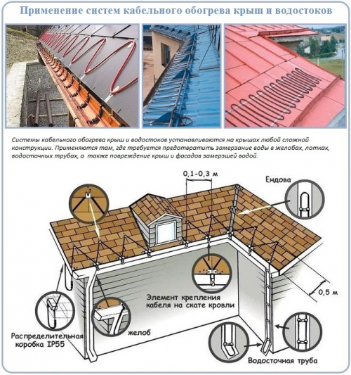 Применение систем кабельного обогрева крыш и водостоков