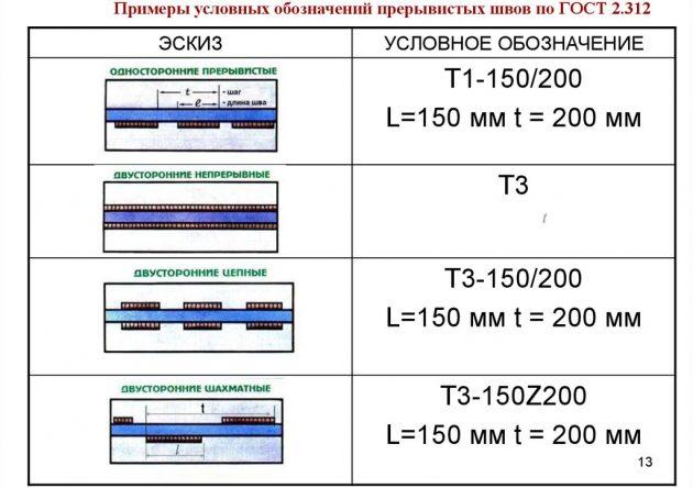 Примеры условных обозначений прерывистых швов по ГОСТ