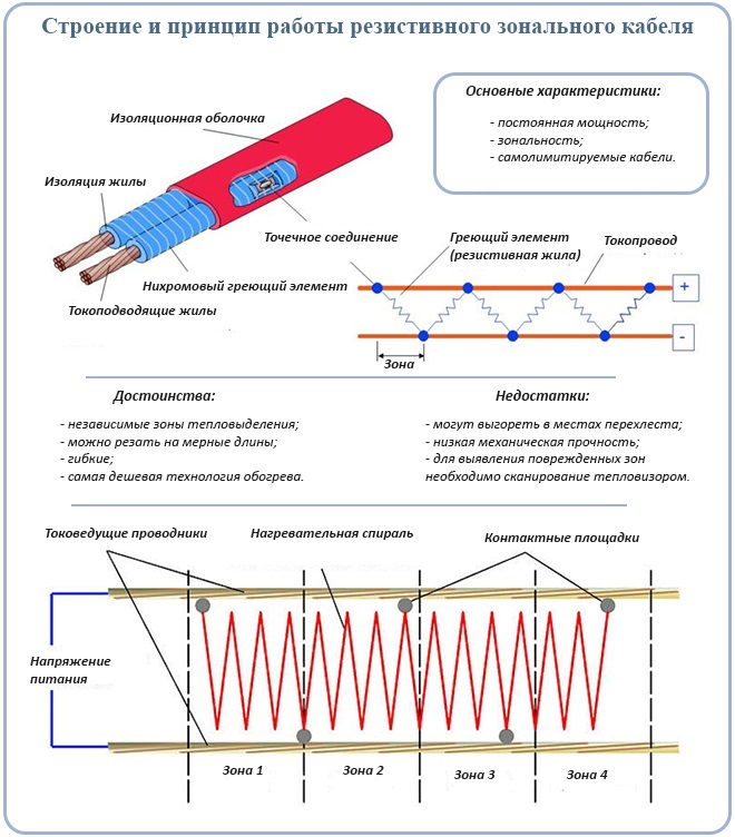 Принцип работы резистивного зонального кабеля