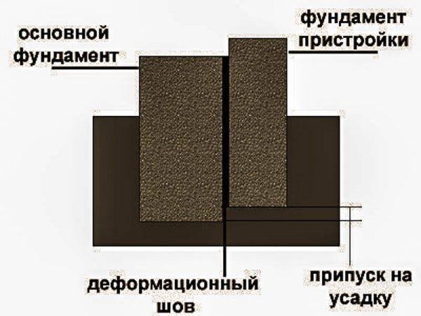 Привязка стен пристройки