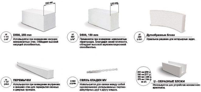 Продукция YTONG для межкомнатных стен и перегородок