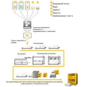 Производство газобетона YTONG