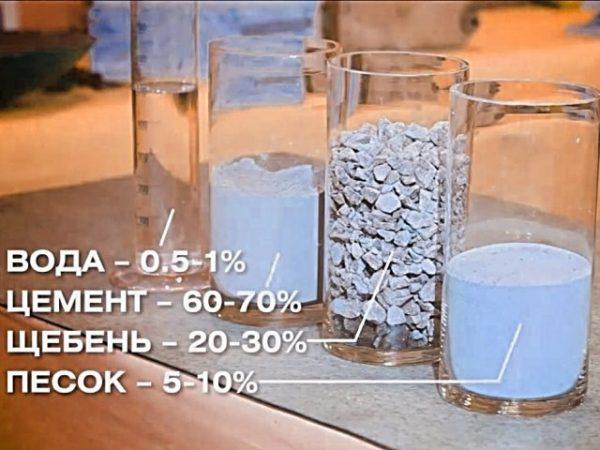 Пропорции бетона B15