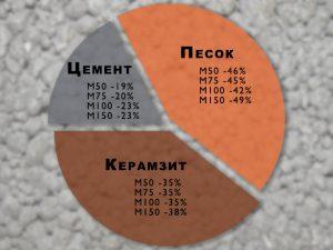 Пропорции керамзитобетона