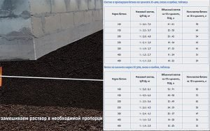 Пропорции раствора для укладки тротуарной плитки на бетон