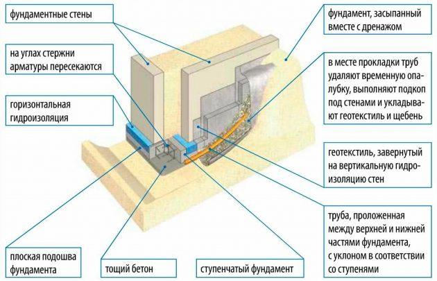 Процесс заливки бетонного фундамента ленточного типа