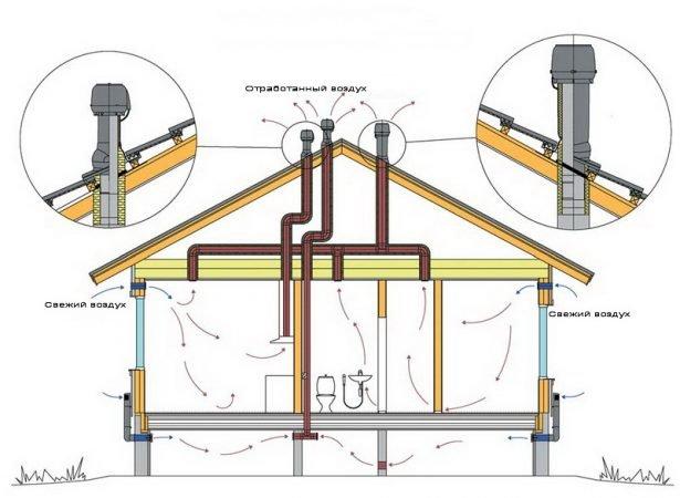 Работа вентиляции дома из металлочерепицы