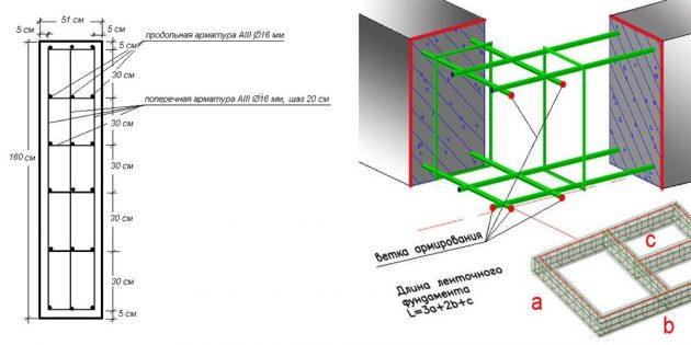 Расчет арматуры для ленточного фундамента