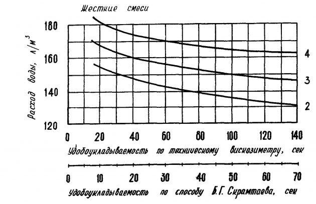 Расчет состава бетона по графику