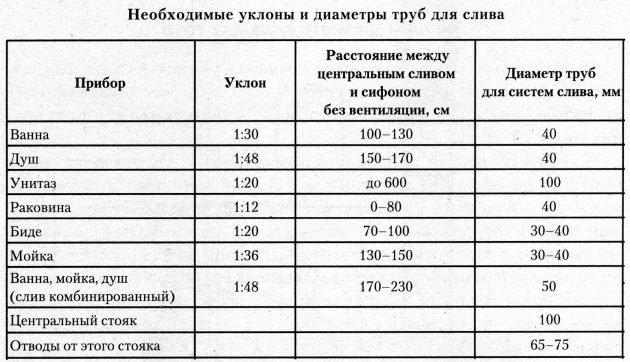 Расчетная таблица уклонов и диаметров канализационных труб