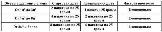 Расчёт дозировки «Septifos Vigor»