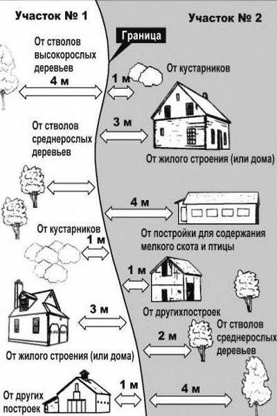 Расстояние от септика до соседнего участка