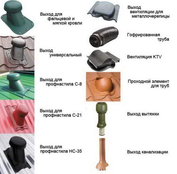 Различные виды вентиляционных проходок
