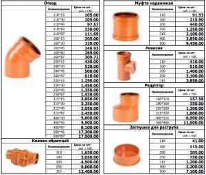Размеры фитингов для канализации