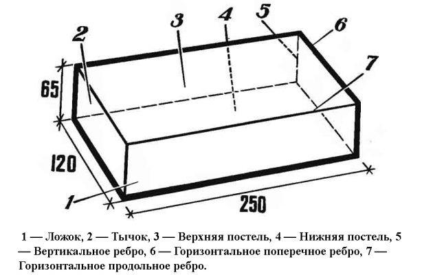 Пространственные параметры стандартного кирпича