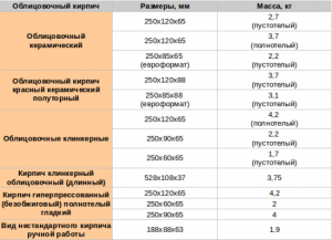 Размеры разных видов облицовочного кирпича