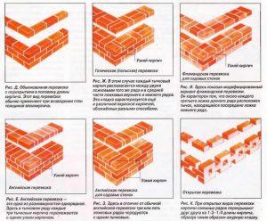 Разновидности кирпичной кладки