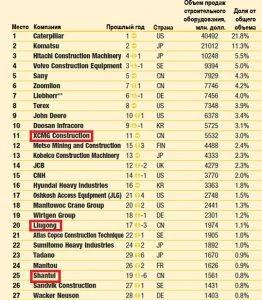Рейтинг самых популярных компаний спецтехники в мире