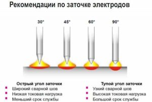 Рекомендации по заточке электродов
