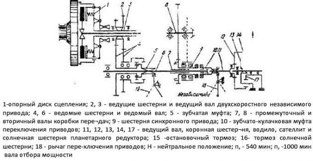 Схема ВОМ МТЗ-82