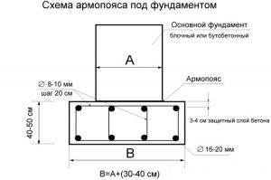 Схема армопояса под фундамент