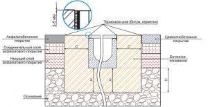 Схема бетонного водоотвода