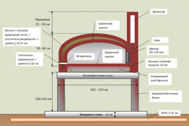 Схема дачной печи из шамотного кирпича