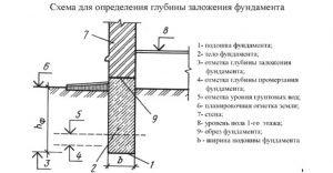 Схема для определения глубины заложения фундамента