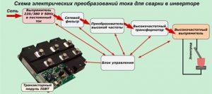 Схема электрических преобразований тока для сварки в инверторе