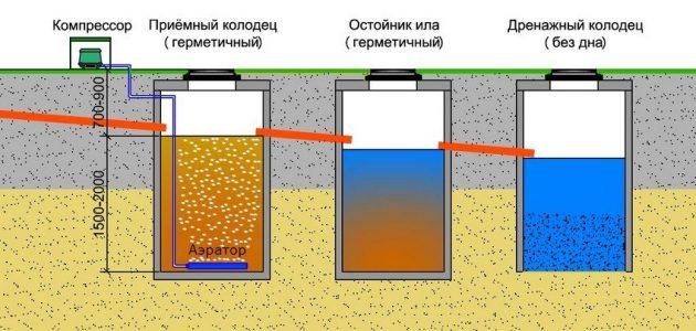 Схема герметичного септика