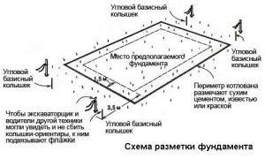 Схема готовой разметки ленточного фундамента