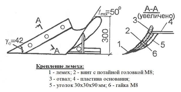 Схема и крепление лемеха плуга