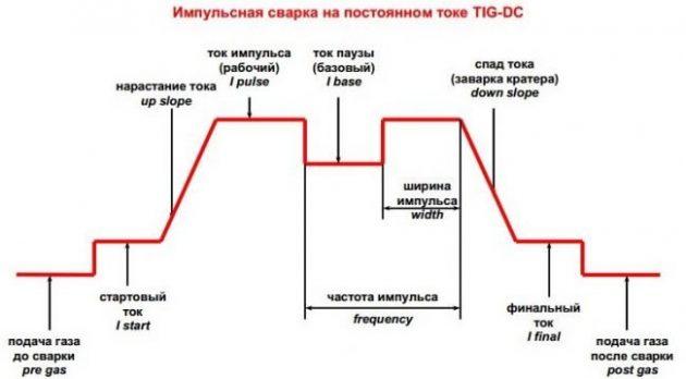 Схема импульсной сварки