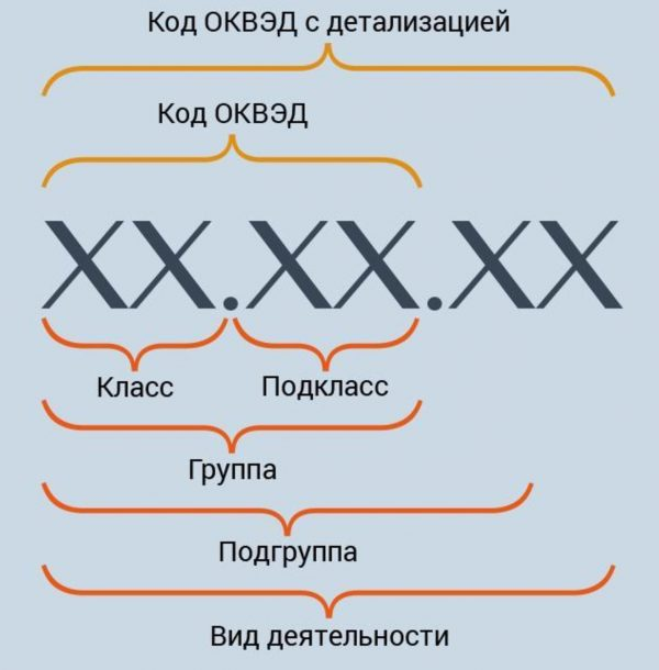 Схема кода ОКВЭД