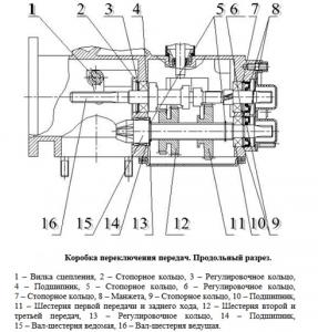 Схема коробки переключения передач на мотоблоке «Угра»