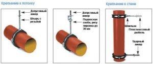 Схема крепления канализационных труб к стене и потолку