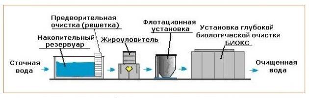 Схема многоуровневой очистки