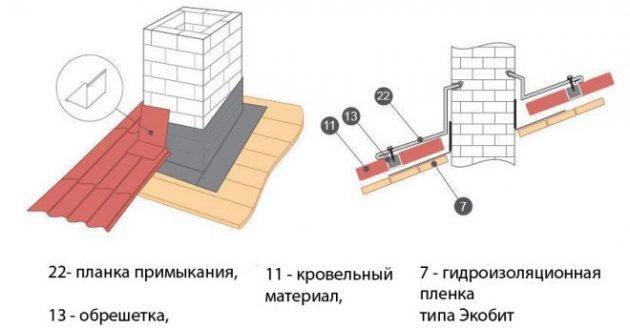 Схема обхода трубы металлочерепицей