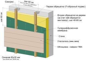 Схема облицовки бани сайдингом с утеплителем