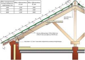 Схема обрешетки металлочерепицы