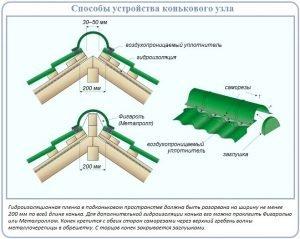Схема обустройства коньковой конструкции