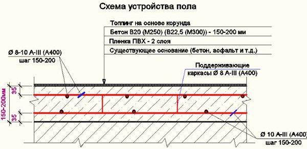 Схема ожелезненного бетонного пола