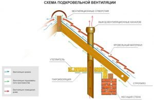 Схема подкровельной вентиляции
