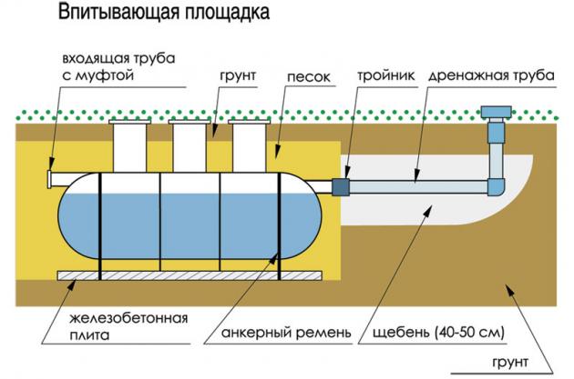 Схема поглощающего септика