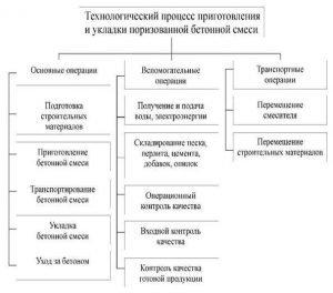 Схема приготовления и укладки бетонной смеси