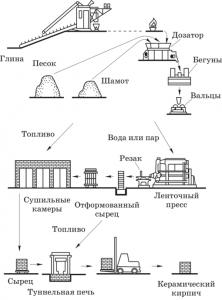 Схема производства керамического кирпича