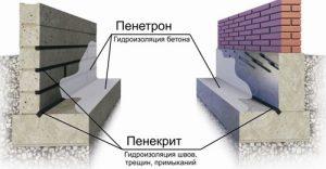 Схема пропитки бетона